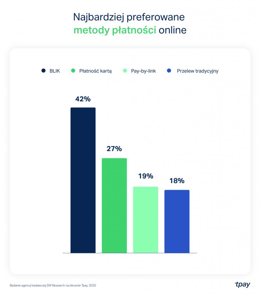 Generacja X _ najbardziej preferowane metody platnosci online