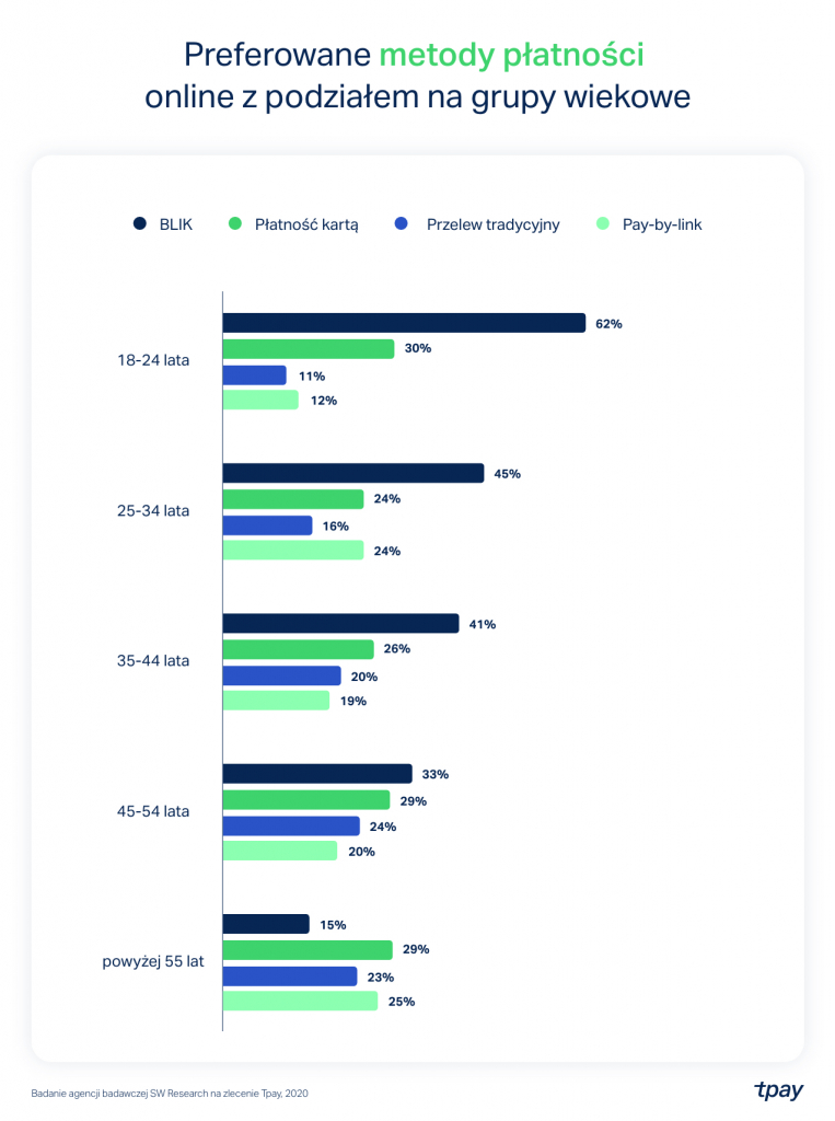 Preferowane metody platnosci online z podzialem na grupy wiekowe