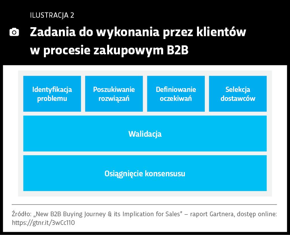 zadania_klienta_proces_zakupowy_b2b