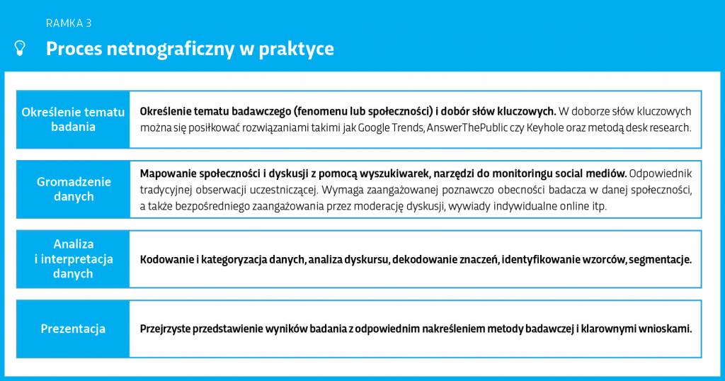 proces-netnograficzny-w-praktyce